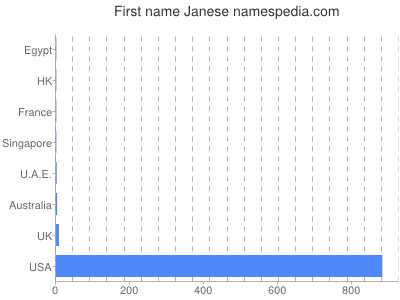 Given name Janese