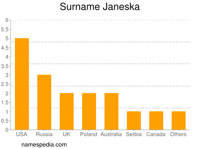 Surname Janeska