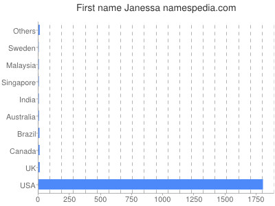 Given name Janessa