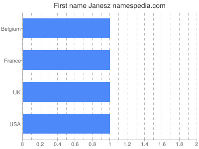 Given name Janesz