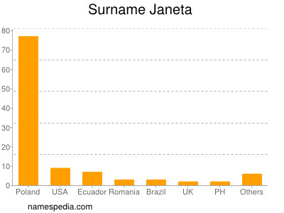 Surname Janeta