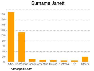 Surname Janett