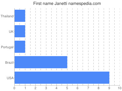 Given name Janetti