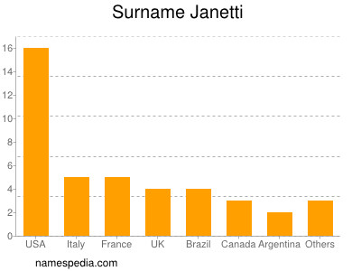 Surname Janetti