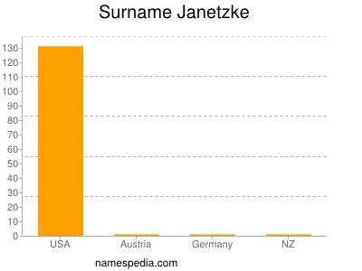 Surname Janetzke