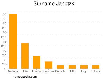 Surname Janetzki