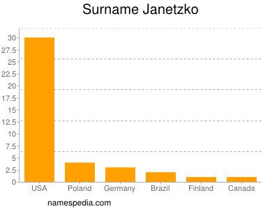 Surname Janetzko