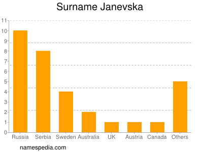 Surname Janevska