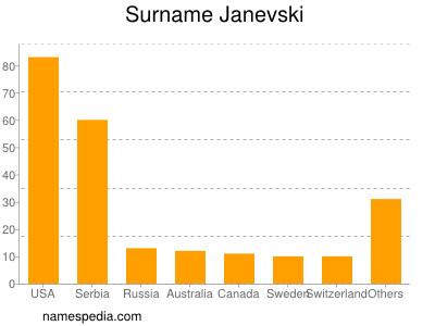 Surname Janevski