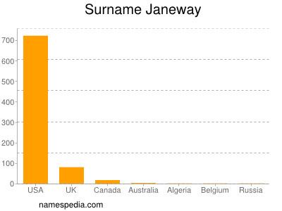 Surname Janeway