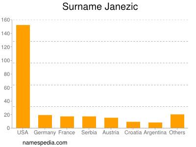 Surname Janezic