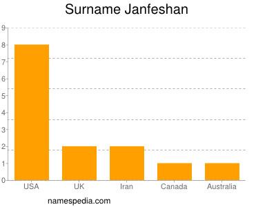 Surname Janfeshan