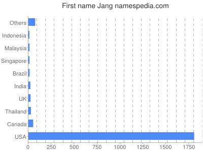Given name Jang