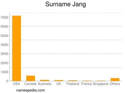 Surname Jang