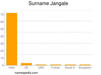 Surname Jangale