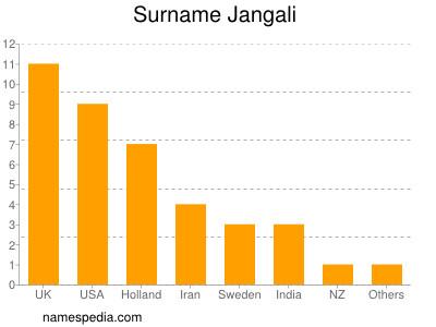 Surname Jangali