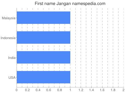 Given name Jangan