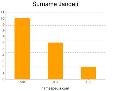 Surname Jangeti
