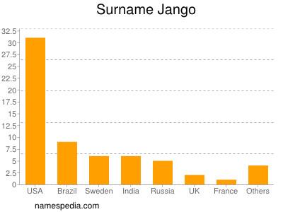 Surname Jango