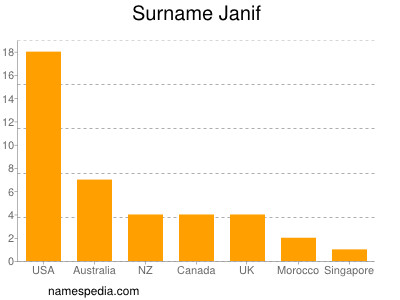 Surname Janif