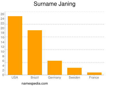 Surname Janing