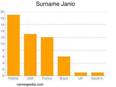 Surname Janio