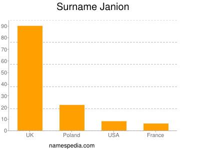 Surname Janion