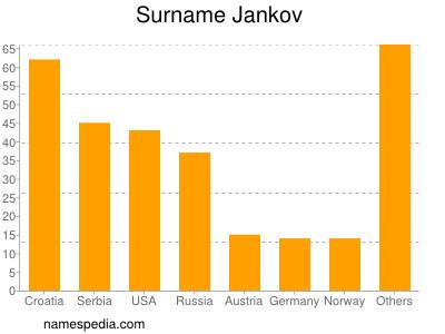 Familiennamen Jankov
