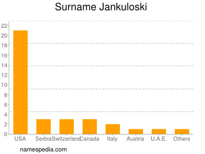 Surname Jankuloski