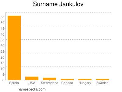 Surname Jankulov