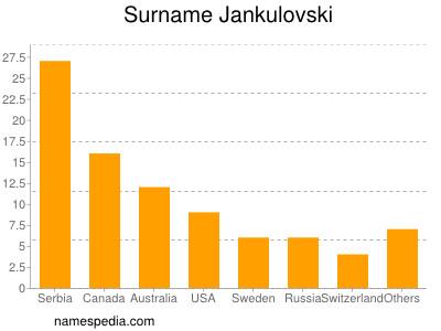 Surname Jankulovski