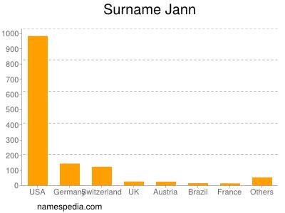Surname Jann