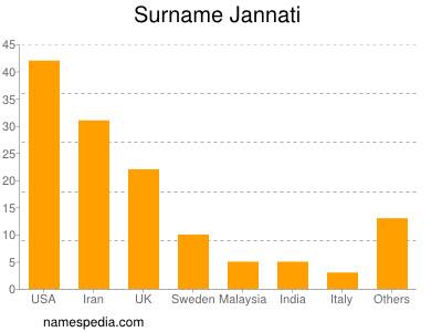 Familiennamen Jannati