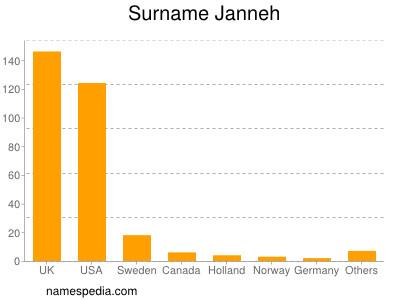 Surname Janneh