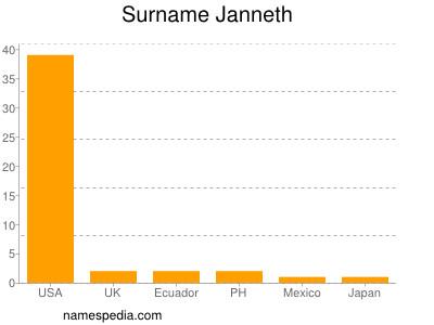 Surname Janneth