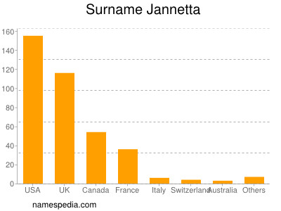 Surname Jannetta