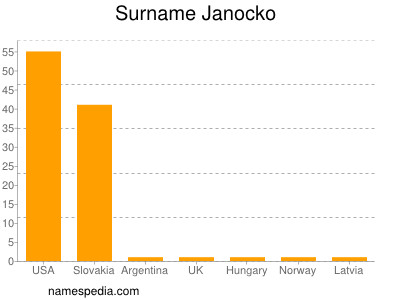 Surname Janocko