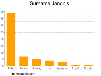 Surname Janonis