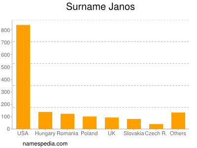 Surname Janos