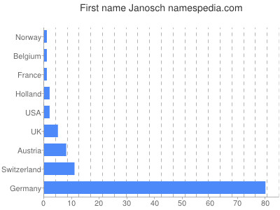 Given name Janosch