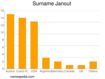 Surname Janout