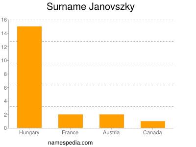 Surname Janovszky
