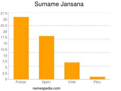 Surname Jansana