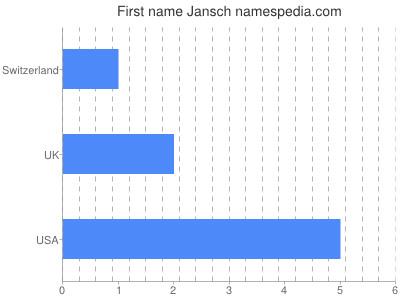 Vornamen Jansch