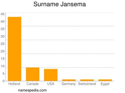 nom Jansema