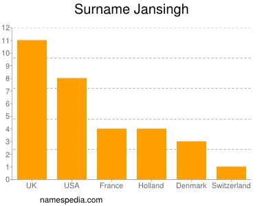 Surname Jansingh
