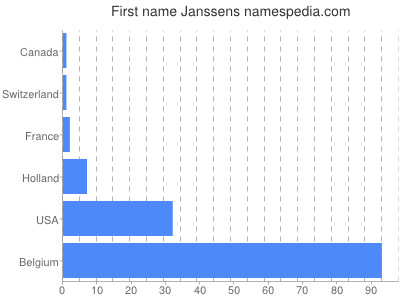 Given name Janssens
