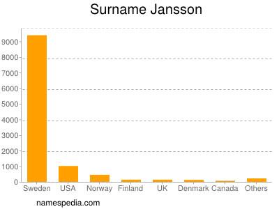 Surname Jansson