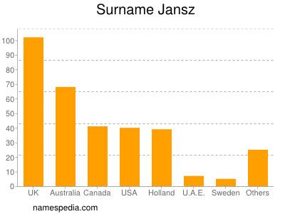 Familiennamen Jansz