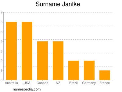 Surname Jantke